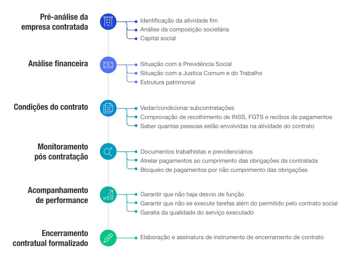 infográfico sobre gestão de terceiros
