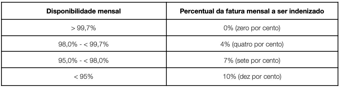 Tabela de nível de acordo de serviço (SLA)